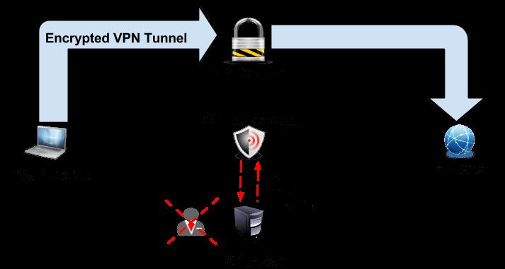 Best VPN Software in India